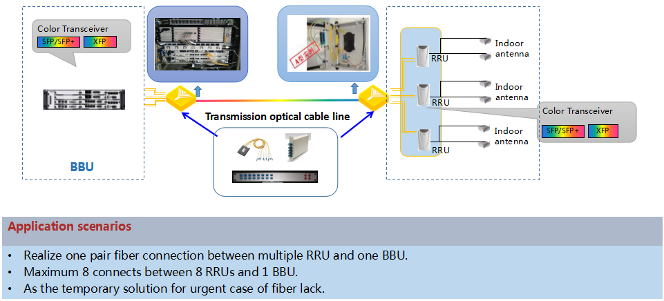 Optical Fiber Passive Multiplexer