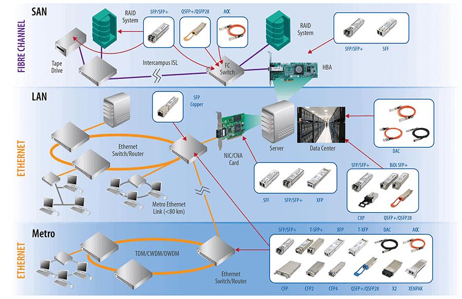 Datacom Network Solutions